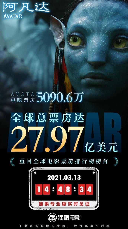 反杀《复联4》,《阿凡达》重新成为全球票房冠军