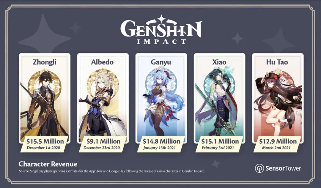《原神》手游半年收入突破10亿美元 吸金太快了!
