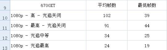 《赛博朋克2077》A卡光追性能测试 1000美元的6900XT也跪了