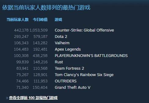 Steam《Outriders》10万人涌入 官方推新补丁改善服务器问题