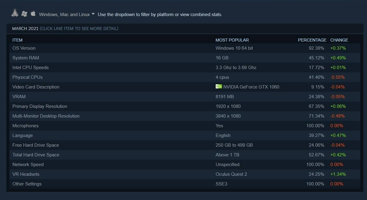 Steam新硬件调查显示英伟达英特尔依然居主导地位