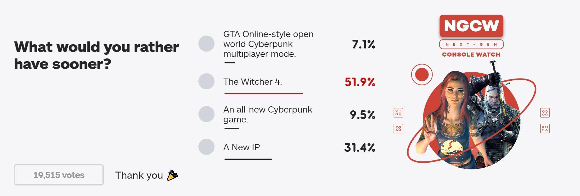 IGN新投票:你希望CDPR下一作是什么?巫师4成首选