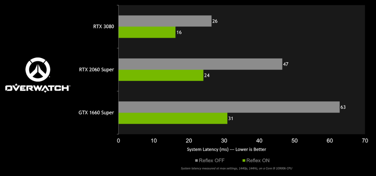 《守望先锋》新增NVIDIA Reflex支持,玩家系统延迟降低一半