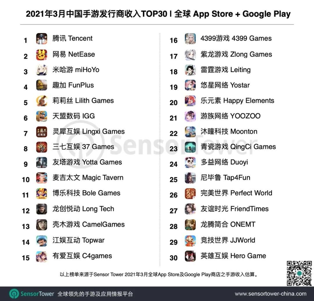 3月中国手游发行商全球收入排行 腾讯网易米哈游前三