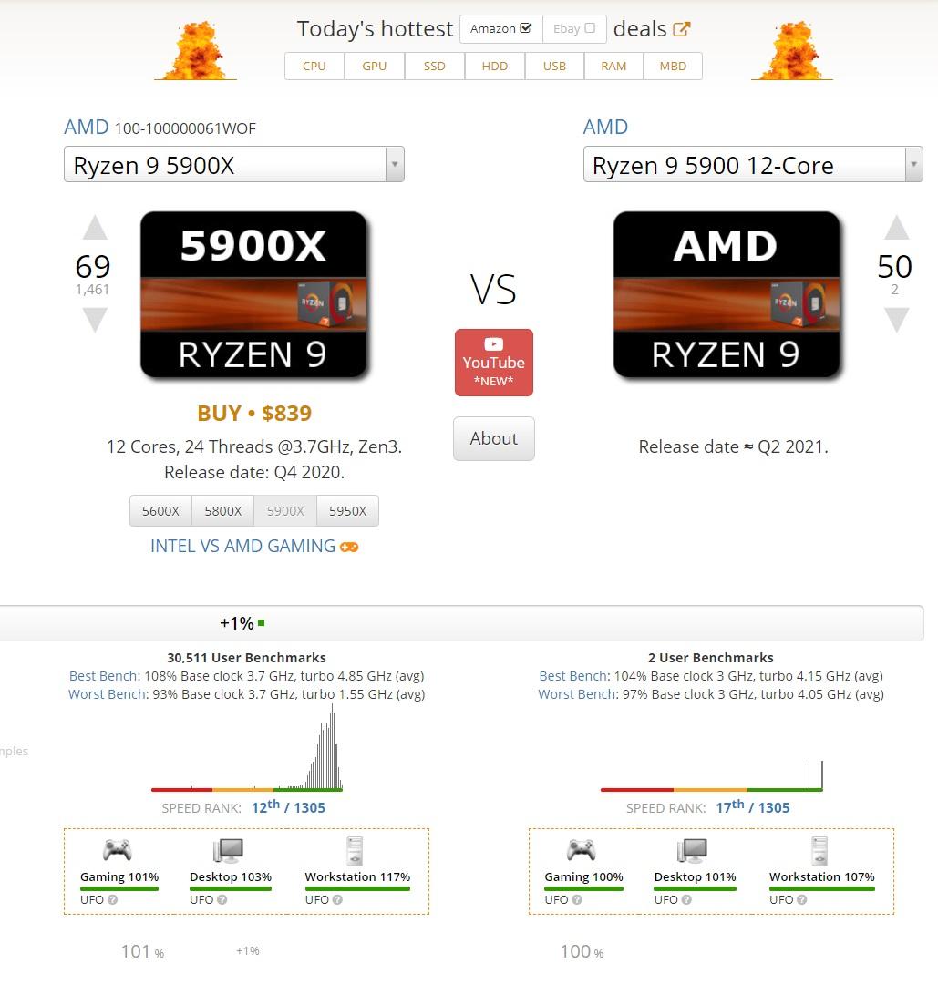 AMD R9 5900跑分曝光:仅比5900X慢约10%