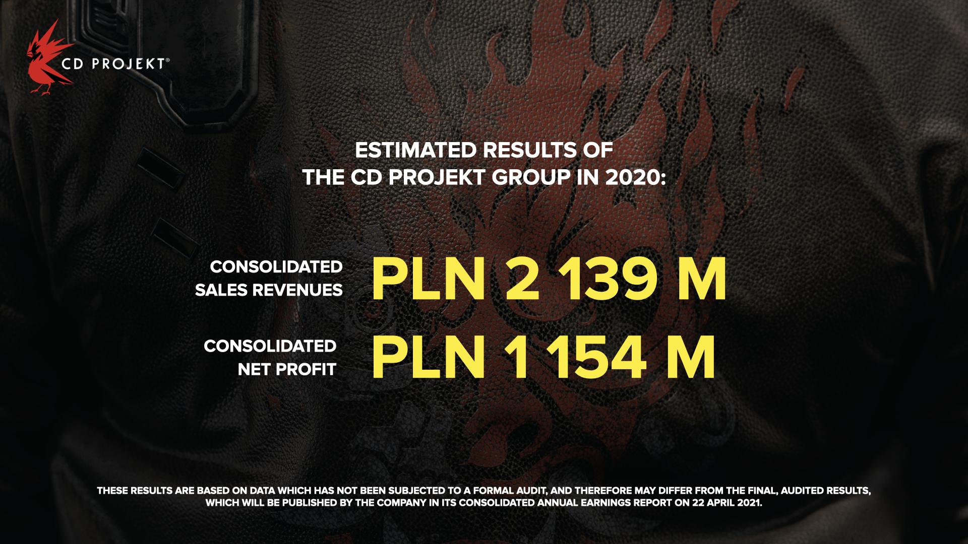 2020年CDPR营收36.7亿元 《赛博朋克2077》立大功