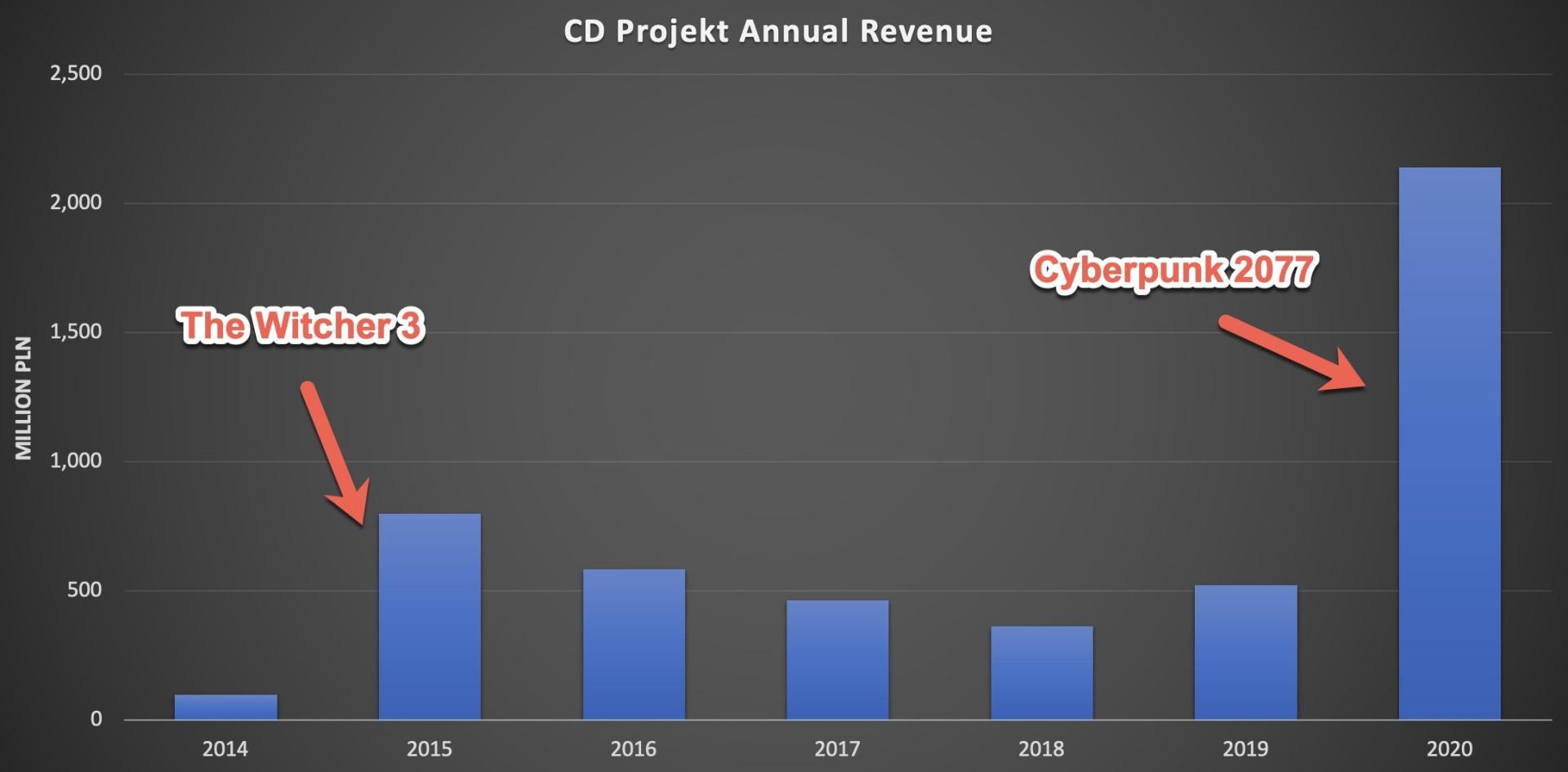 3DM速报:CDP去年营收36.7亿创纪录,生化危机8佣兵模式确认回归