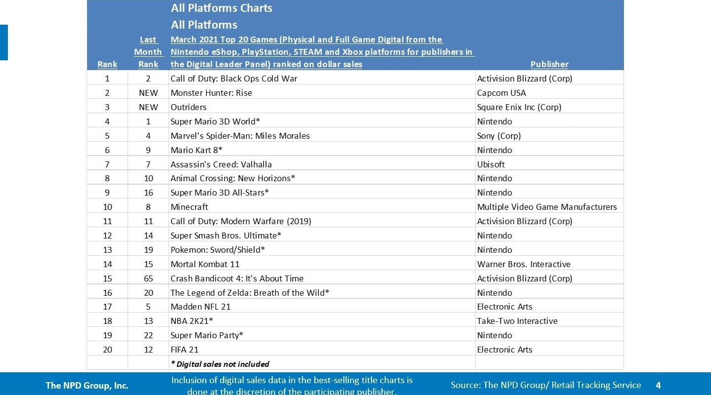 PS5现在是美国历史上销售速度最快的主机