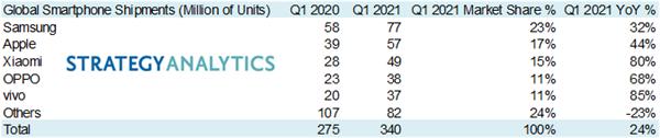 2021年第1季度手机销量:华为跌出前5 不如小米蓝绿厂