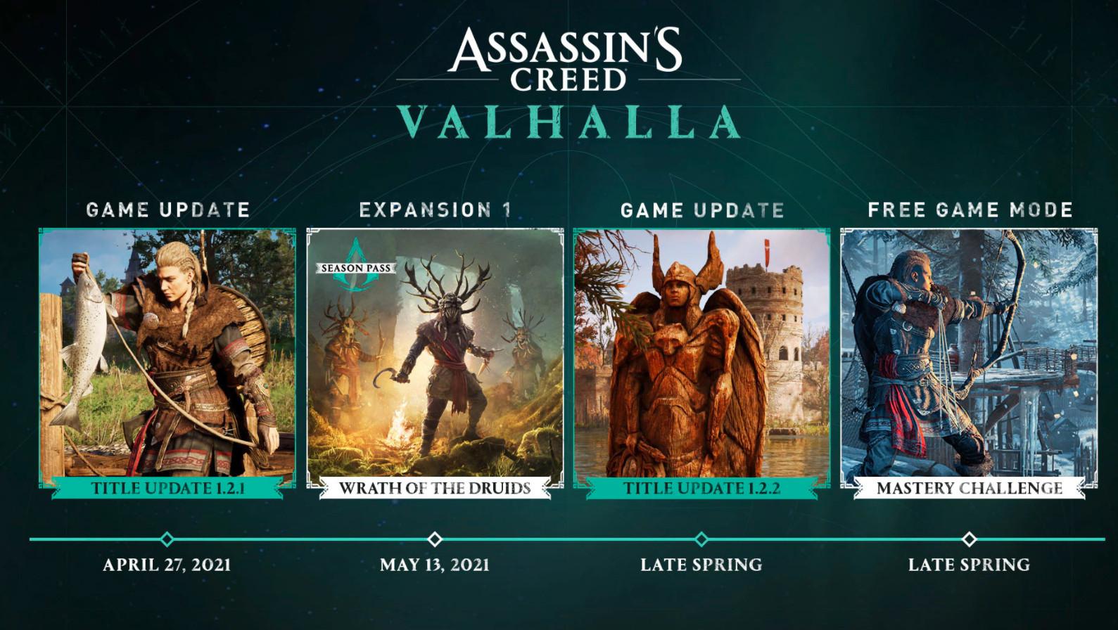 育碧承认《刺客信条:英灵殿》最近更新没有达到玩家预期