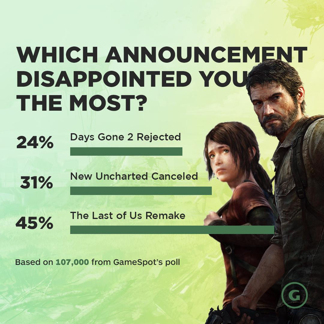 GS投票:以下哪个消息让你最失望?《美末1》PS5重制版获票最多