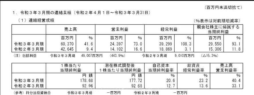 光荣特库摩20-21财年年度财报 销售额等创历史新高