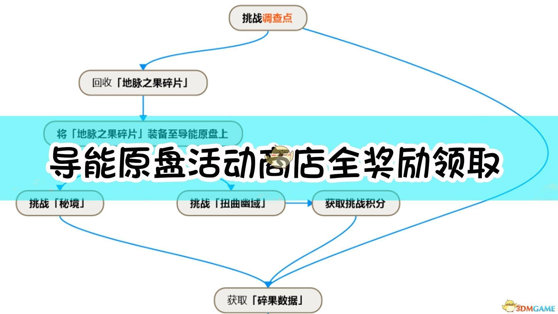 《原神》导能原盘活动商店全奖励领取方法