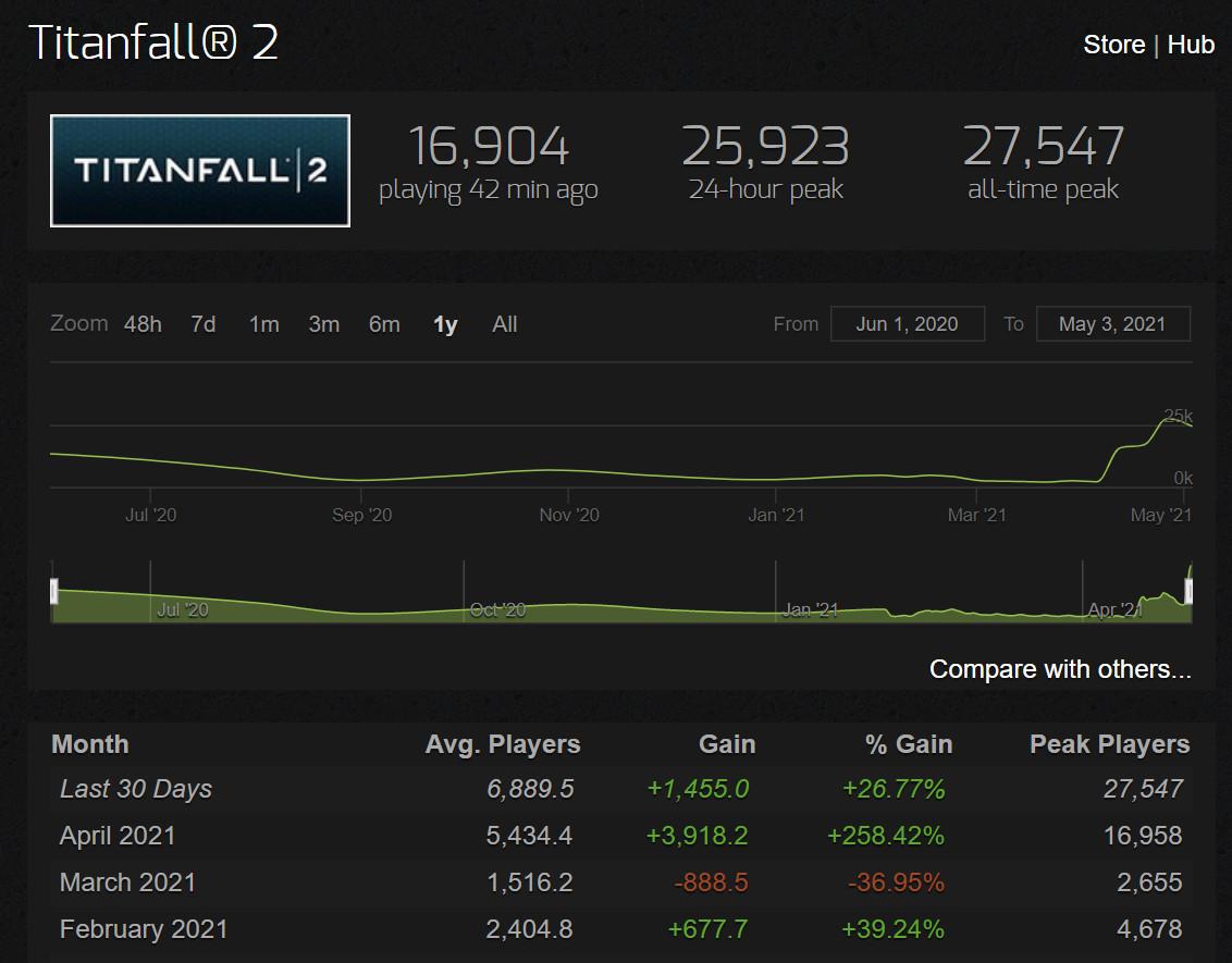 《泰坦陨落2》Steam同时在线人数再创新高