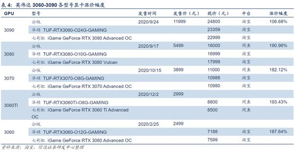 矿工和游戏玩家抢显卡致价格疯涨:3060/3070/3080几乎翻三倍