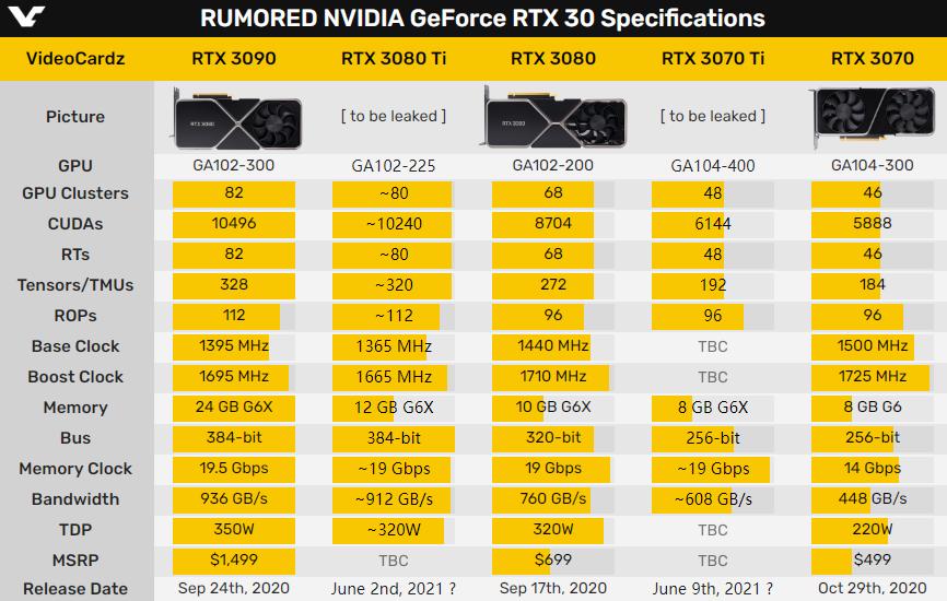 一拖再拖 RTX 3080 Ti显卡将跳票至5月31日发布