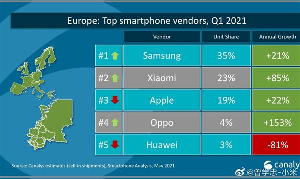小米手机Q1出货量拿下欧洲第二:首次超越苹果