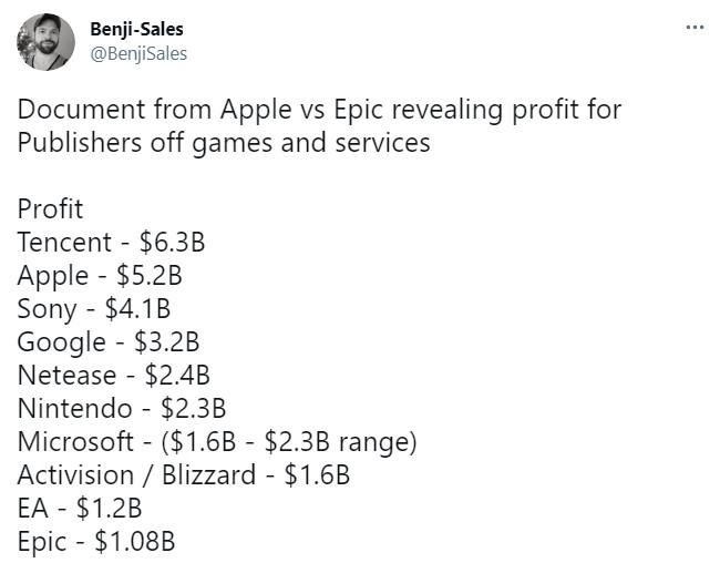 各大公司2019财年游戏业务利润:腾讯第1 索尼是微软2倍