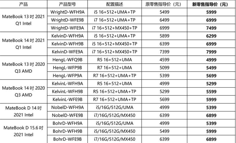 华为笔记本全面涨价 最高600元!4个月后有惊喜