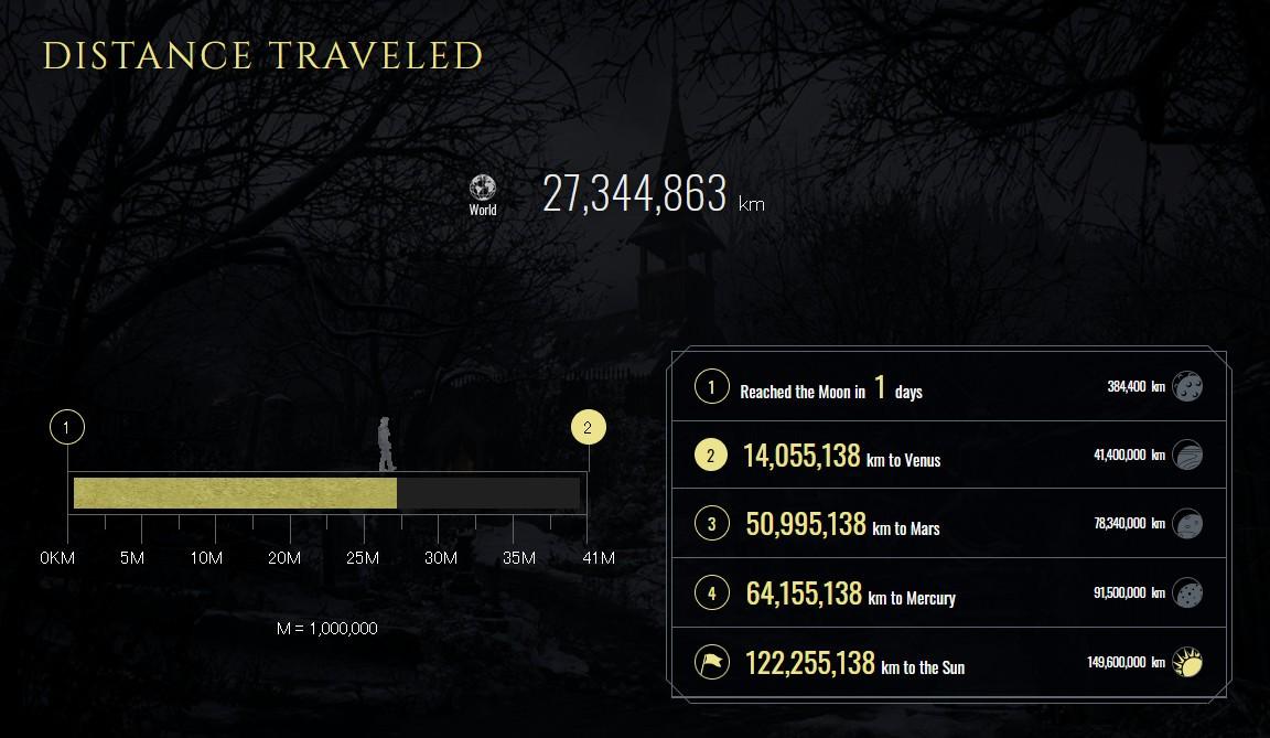《生化危机8》官方统计:总游玩时长超1101年 通关率32%