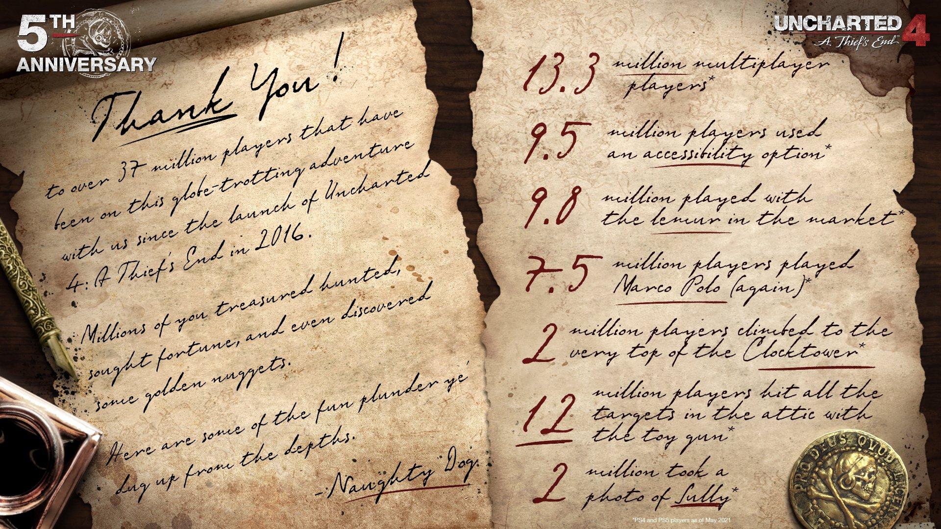 《神秘海域4》发售五周年 超3700万玩家下载玩过这款游戏