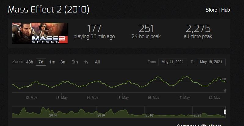 质量效应:传奇版 Steam在线破BioWare记录 接近6万人