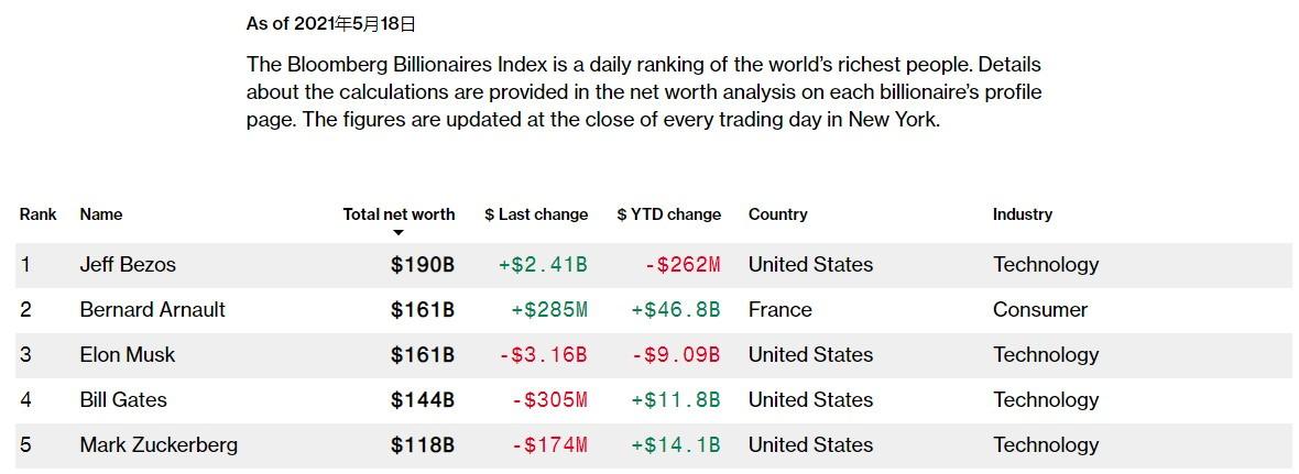 比特币暴跌 马斯克痛失第二大富豪 近600亿财产蒸发
