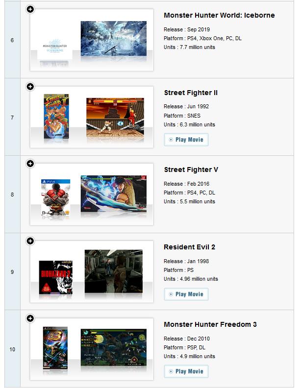 """卡普空更新""""白金作品""""销量榜:《怪物猎人:崛起》首次上榜"""