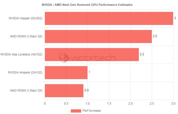 传英伟达与AMD下一代显卡性能都将翻番
