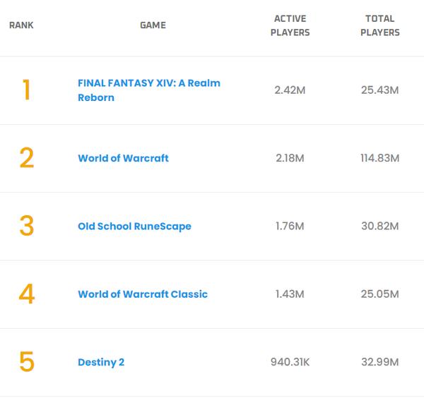 MMO Population网站活跃玩家数据统计 《最终幻想14》击败《魔兽世界》登顶