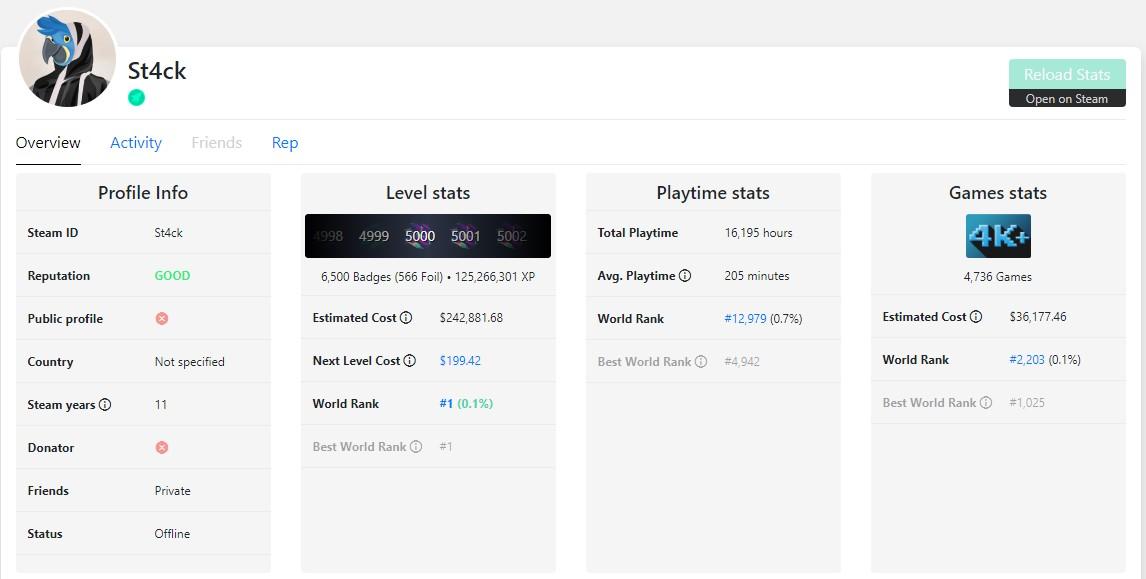 最贵Steam账号价值近28万美元 游戏并非重点