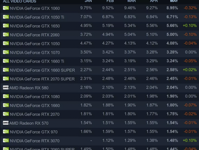 Steam五月硬件调查:1060占比下降但仍是最高 AMD处理器超3成