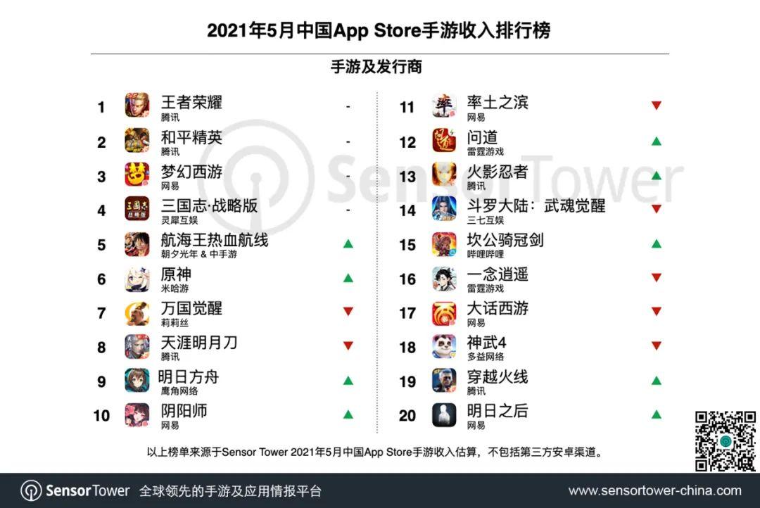 Sensor Tower发布5月中国手游厂商收入排行榜 米哈游第五