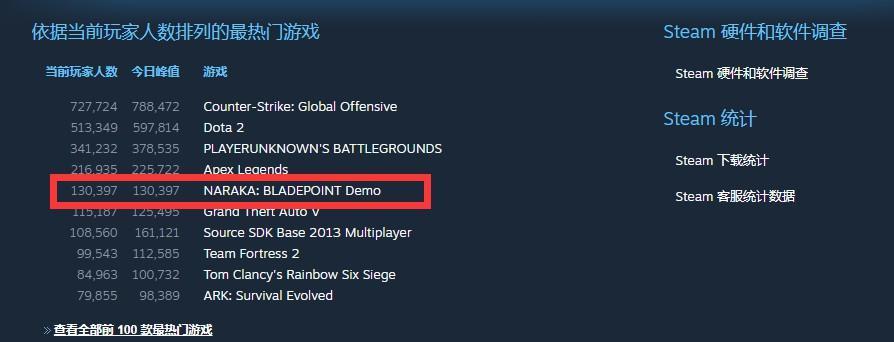 《永劫无间》开测人数峰值13万人 甚至超越GTA5