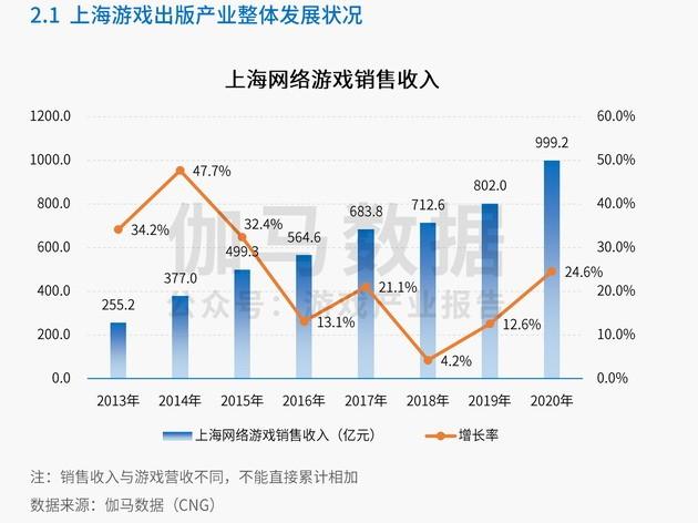 上海游戏产业去年总销售收入1206亿元 引领作用突出