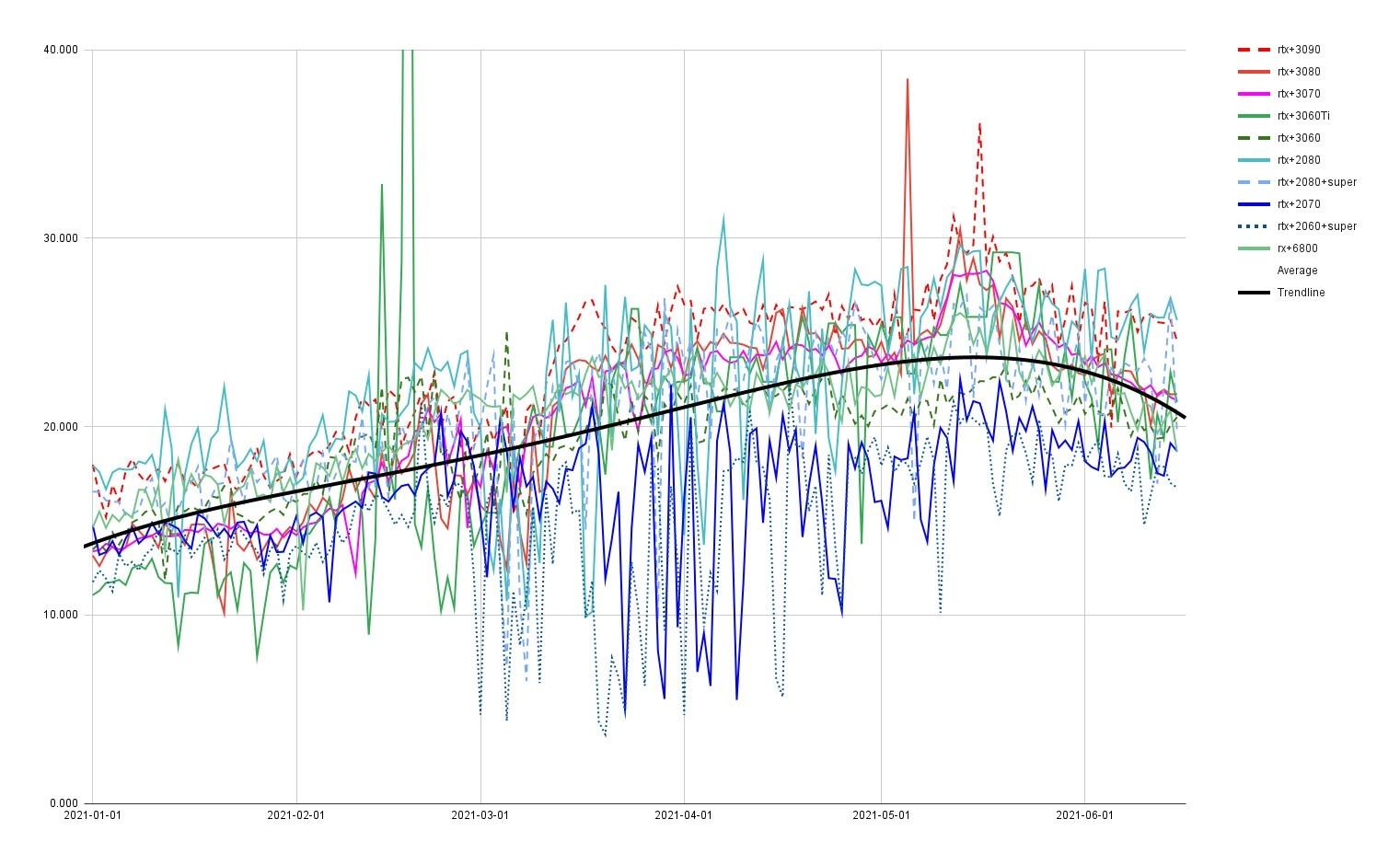 显卡开始降价:RTX 3090跌幅达32% 3080跌了25%
