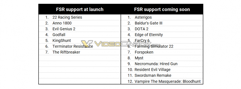 AMD FSR技术已获得19款游戏和44家公司支持