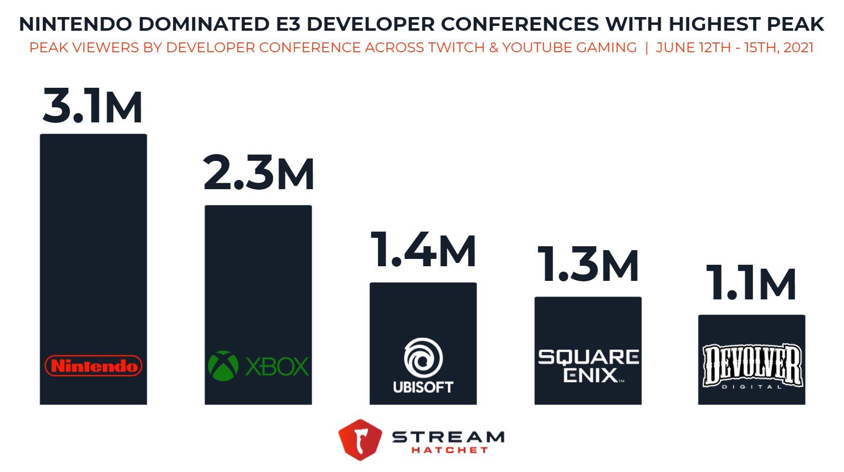 微软:今年E3发表会打破纪录 观看人数有史以来最多