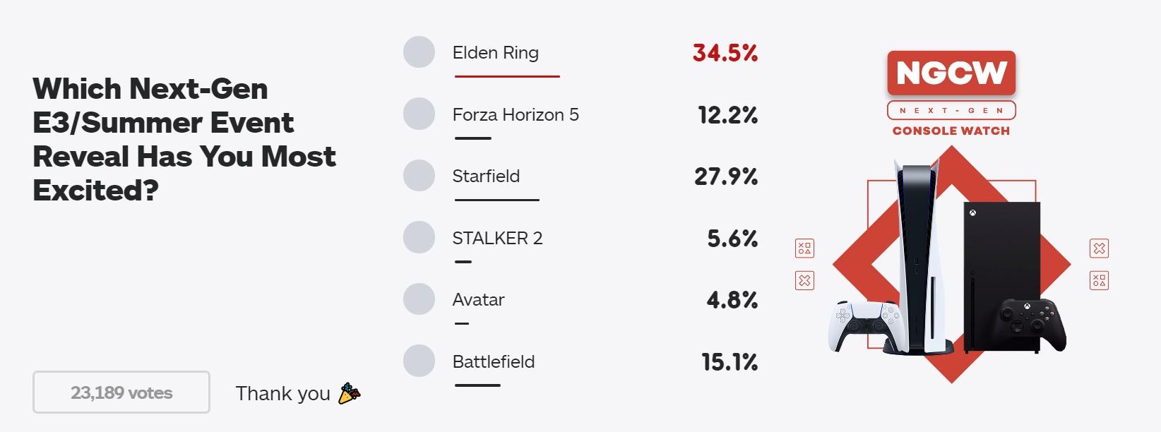 IGN新投票:E3上新作你最期待谁?老头环击败星空