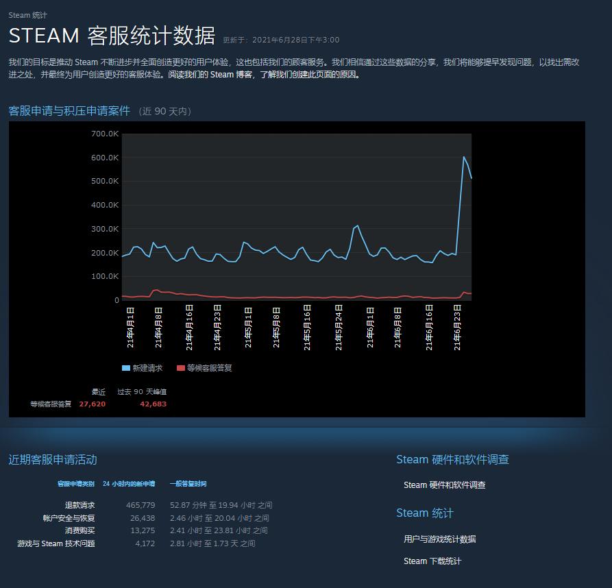 Steam夏促开启后客服申请暴增 多为退款请求
