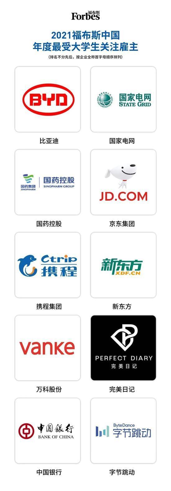 2021福布斯中国最佳雇主榜:比亚迪最受大学生关注