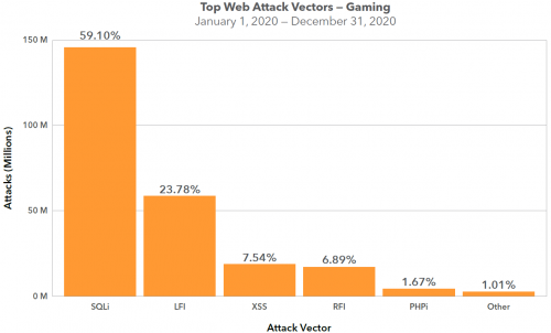 游戏行业成网络攻击重灾区 用户名/密码5美元就能买