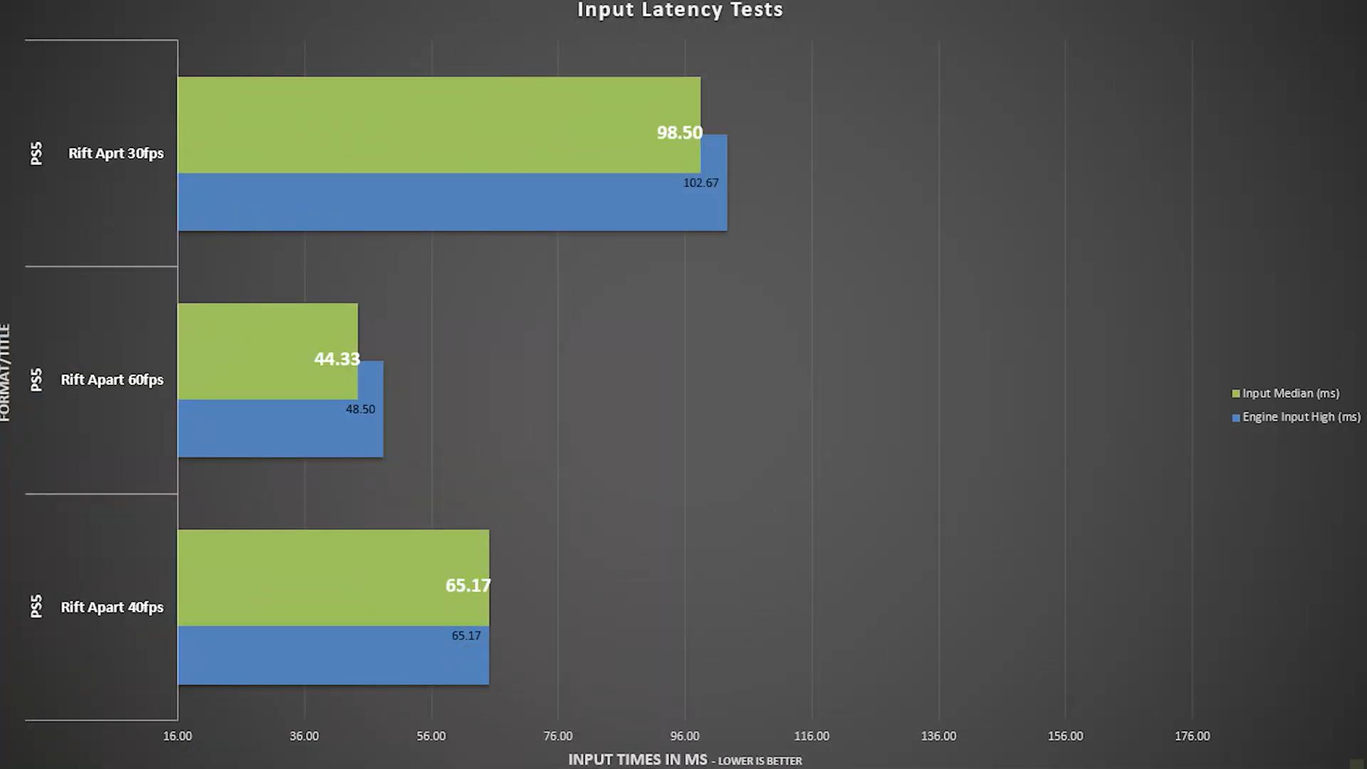 《瑞奇与叮当:分离》PS5新补丁 新增4K40帧模式