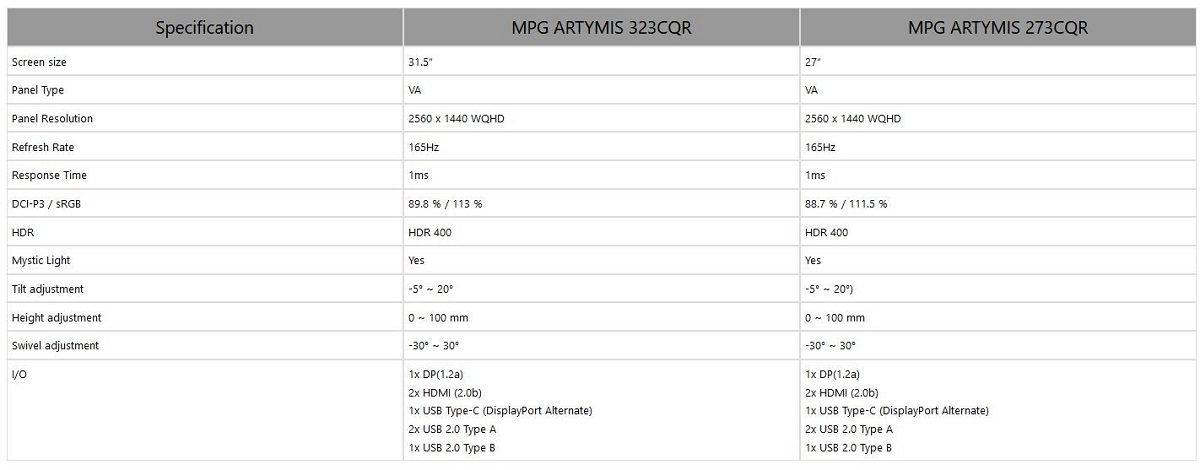 飞利浦和微星相继发布新款曲面显示器 均提供165Hz刷新率和内置KVM