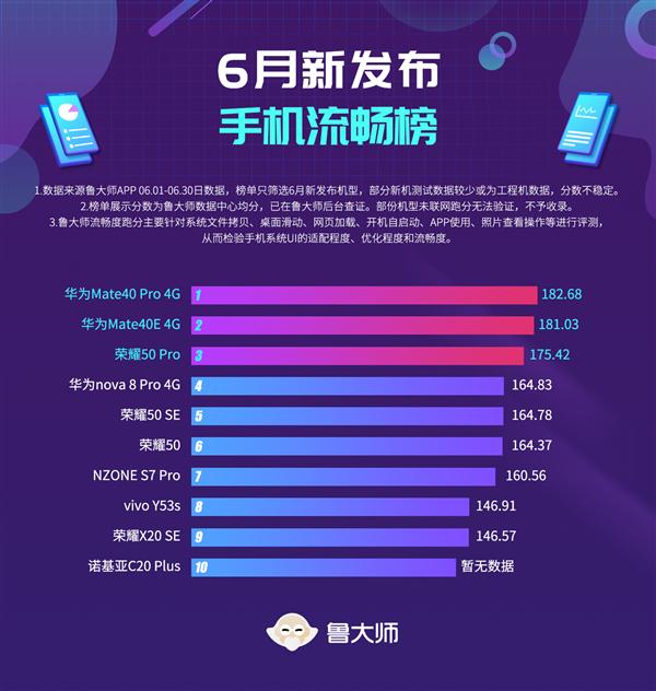 鲁大师6月新机流畅榜:华为Mate40 Pro 4G凭鸿蒙夺冠