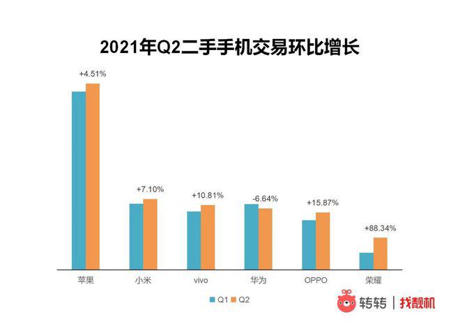 小米成二手手机交易量国产第一 苹果无人撼动