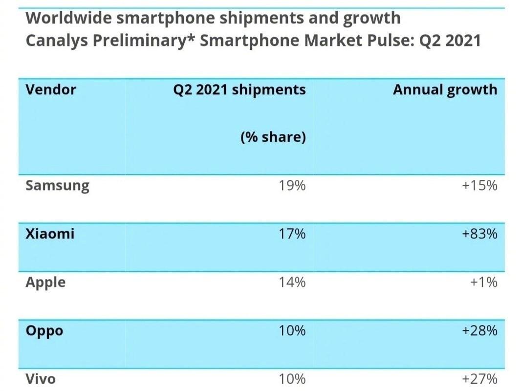 小米手机销量超过苹果成全球第二 雷军:我们的重大胜利