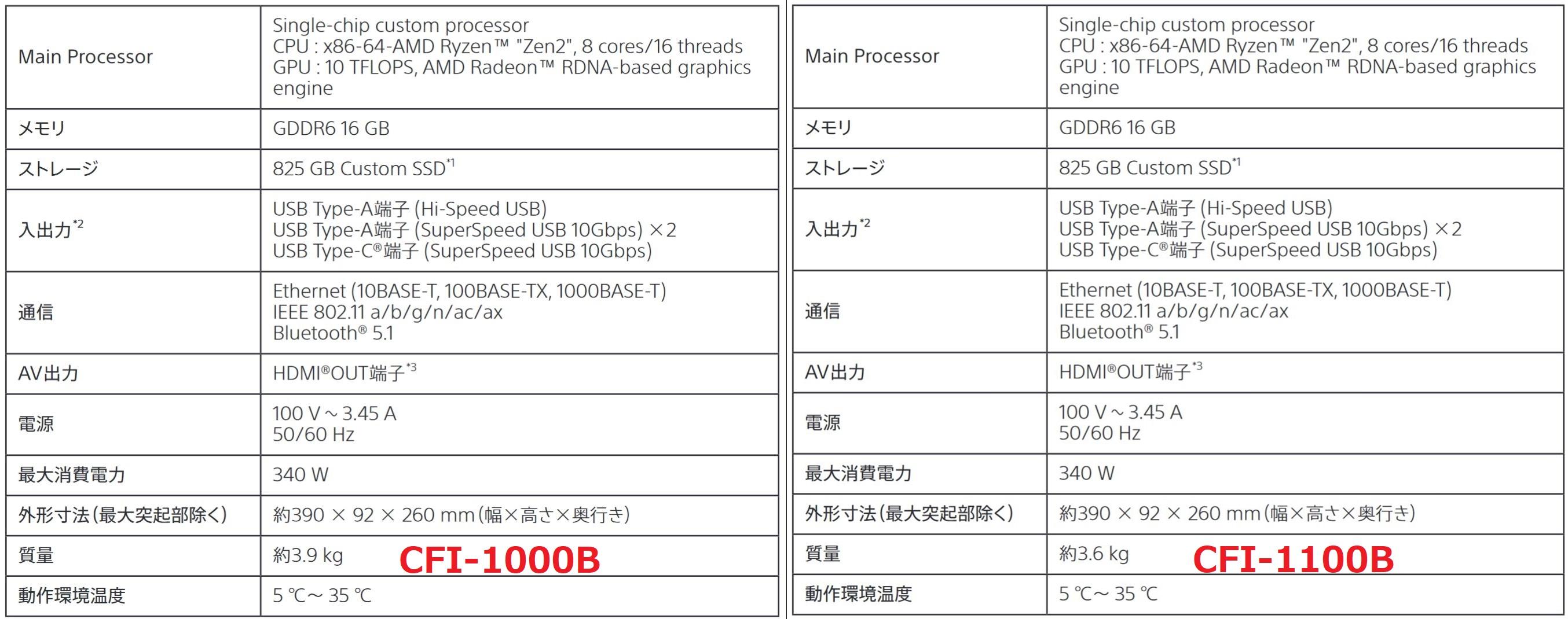 PS5数字版新型号曝光 比老版轻了300克