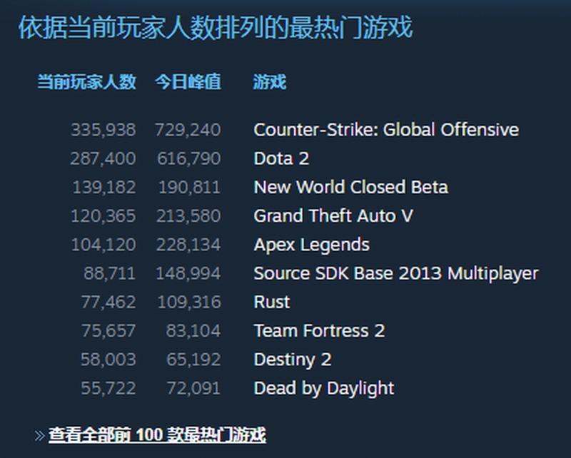 亚马逊《新世界》Steam封测火爆 同时在线人数超19万