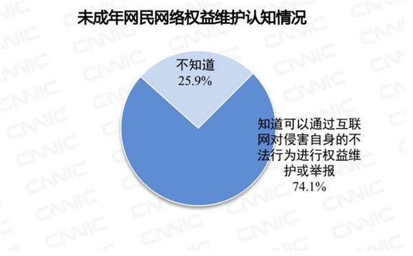我国未成年人拥有手机比例达92% 1/3学龄前就是网民